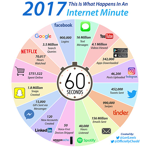 internet_consumption_one_minute