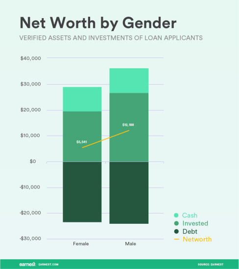 net-worth-by-gender2x