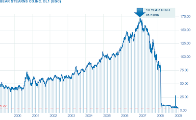 The bear stearns bailout ten years later needull in a haystack