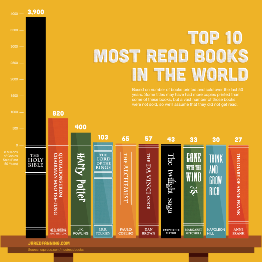 top-10-most-read-books-in-the-world1